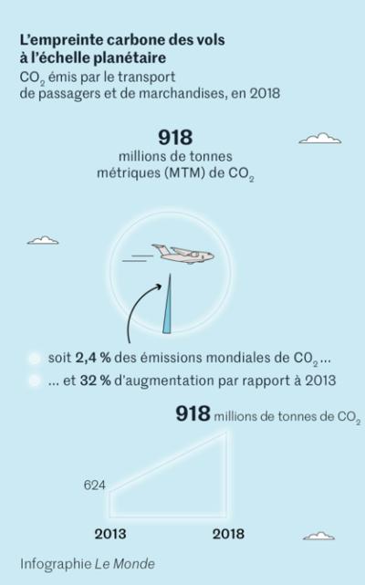 L'empreinte carbone des vols à l'échelle planétaire