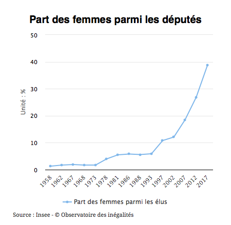 Graphique sur la part des femmes parmi des députés en France