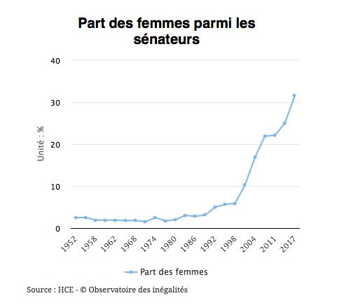 Part des femmes parmi graphique sur les sénateurs en France